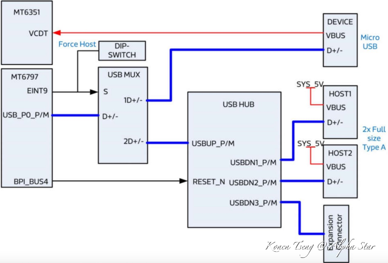 Switch wiring diagram usb hub diy wiring diagrams go playing with usb hardware discussion make it happen rh forum alpha star org usb cable wiring diagram usb port wiring diagram asfbconference2016 Images